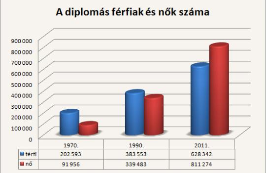 Már több nőnek van diplomája, mint férfinak