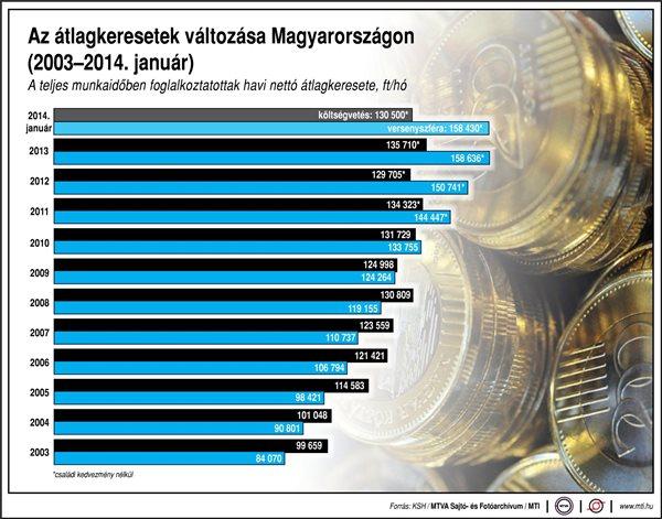 Minimálbér 2015: A Liga Szakszervezetek a 2015. évi bérekről tárgyalna máris